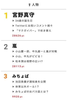 【視聴熱】宮野真守のバースデーにファンからお祝いコメントが続々!6/8デイリーランキング