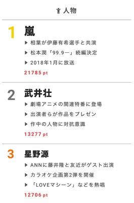 【視聴熱】ドラマ「99.9―」シーズン2放送決定で盛り上がり! 6/13デイリーランキング