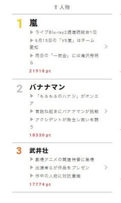 【視聴熱】嵐、ライブBlu-rayが2週連続・総合1位の快挙で人物ランキング上位に!! 6/14デイリーランキング