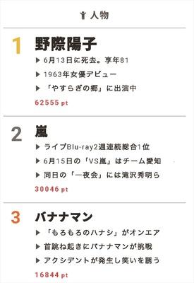 【視聴熱】野際陽子さん死去に驚きと悲しみの声が 6/15デイリーランキング