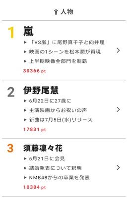 【視聴熱】「ゆとりですがなにか」岡田将生がゴチ勝利で歓喜! 6/22デイリーランキング