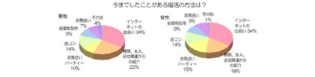 「今までしたことのある婚活方法は?」というアンケートでは、男女とも「インターネットの出会い」が34%と、「人からの紹介」(22%)を抜いて第1位に