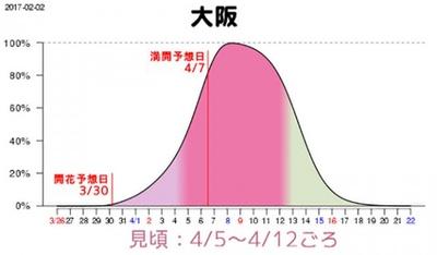 大阪は4月5日(水)から12日(水)と、東京から1週間遅れて見頃を迎える見込み
