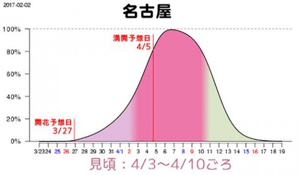 名古屋は4月3日(月)から10日(月)に見頃を迎え、4月5日(水)に満開となる見込み