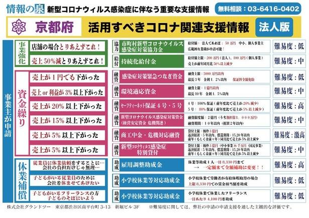 京都府の支援策一覧表