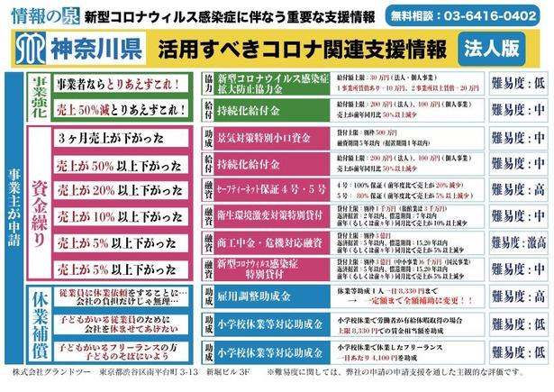神奈川県の支援策一覧表
