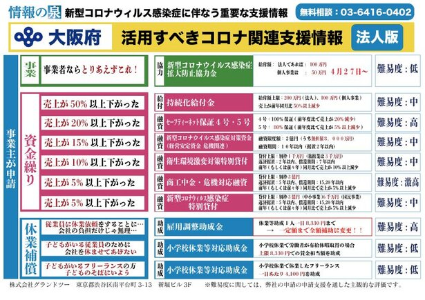 大阪府の支援策一覧表