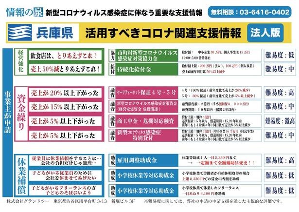 兵庫県の支援策一覧表