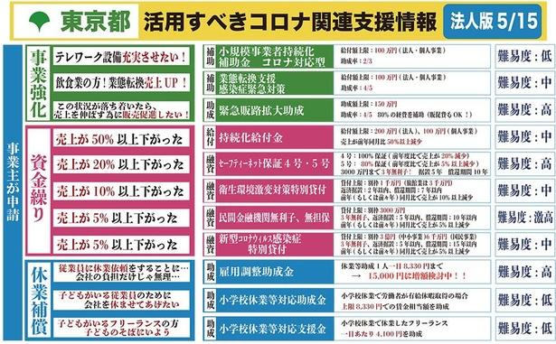 5月15日時点、「東京都独自」新型コロナウイルス支援情報まとめ