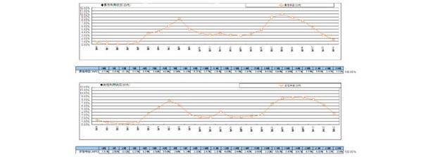 このグラフで一目瞭然!明らかに朝夕のカロリー消費量が抜きん出ています!
