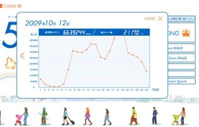 「5min.WALK」ではこんな風に毎日の消費カロリーが分かります