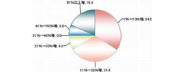 昨年と比較した採用人数の予定増加率(単位:%)