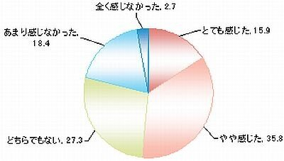 2010年卒より「ゆとり世代」を感じたか(単位:%)
