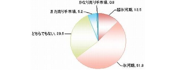 2011年度の就職戦線について(単位:%)。氷河期と答えた人が、実に半数以上も!