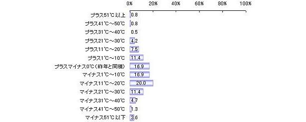 2011年度の就職氷河期度合いについて(単位:%)。やはり、マイナス傾向だ