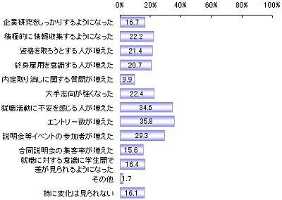 就職活動する学生の意識について(単位:%)