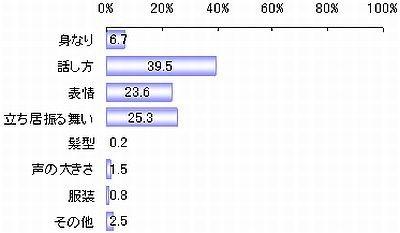 人事採用担当者が人を見るときにどのような点に注意するか(単位:%)