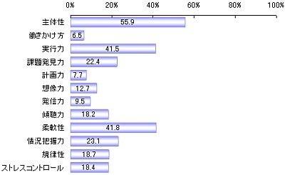 「社会人基礎力」の中で新卒新人に求める要素(単位:%)