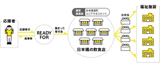「日本橋 お弁当で応援プロジェクト」クラウドファンディングの流れ