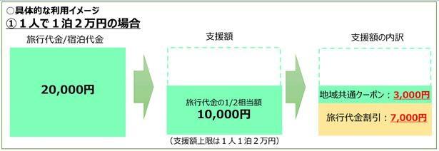 1人1泊2万円で宿泊したケース