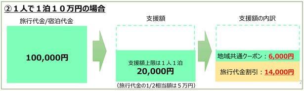 1人1泊10万円で宿泊したケース