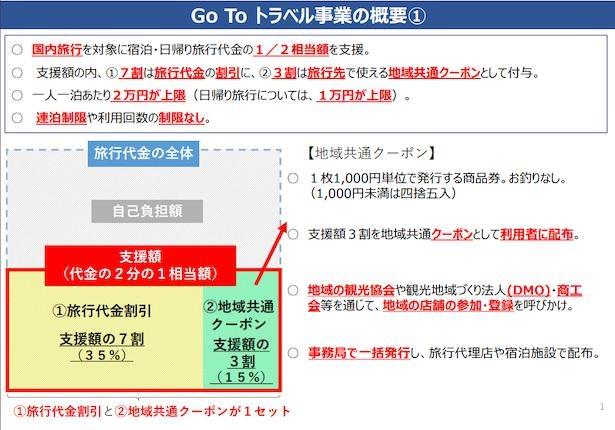 【写真】観光庁の「Go To トラベル事業の概要」