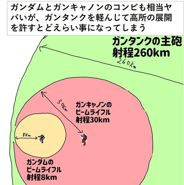 ガンタンクの射程のやばさが一目瞭然の図解解説 画像提供:ガンダムクソ解説bot