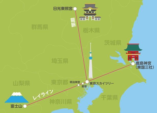 東京スカイツリーは、富士山と明治神宮、皇居、茨城県鹿嶋市の鹿島神宮を結ぶレイライン上に建っている