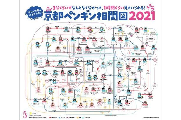 ずっと見ていられる「京都ペンギン相関図」の2021バージョンが1月30日に登場