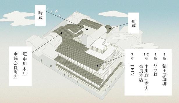 各建物は独立しているが、敷地内で回遊できるようになっている(一部除く)