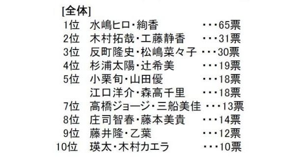 「うるおっている有名人カップル」ランキング(総合)