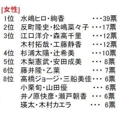 「うるおっている有名人カップル」ランキング(女性)