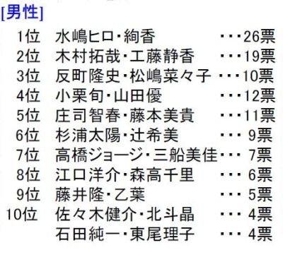 「うるおっている有名人カップル」ランキング(男性)