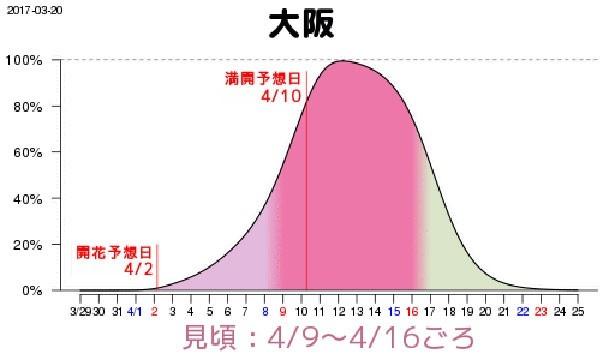 大阪は4月9日(日)から16日(日)に見頃を迎える見込み