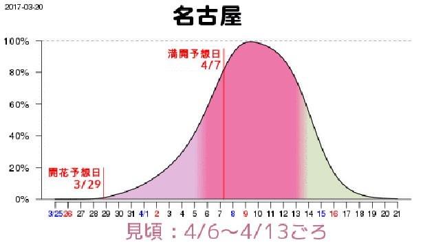 名古屋は4月6日(木)から13日(木)に見頃を迎え、4月7日(金)に満開となる見込み