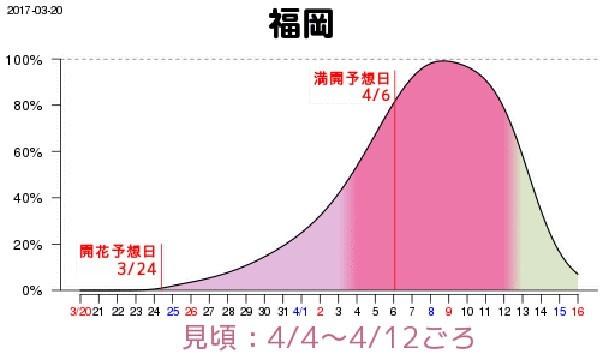 福岡の満開予想日は4月6日(木)、4日(火)~12日(水)が見頃となりそうだ