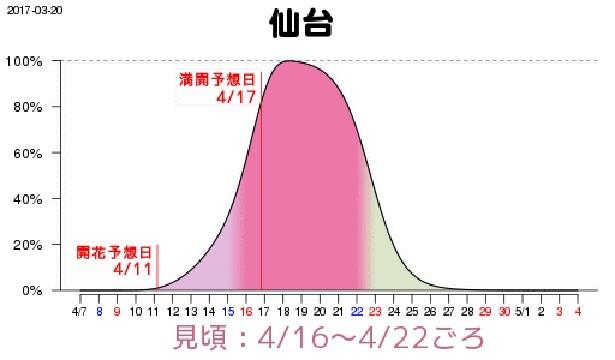 仙台は4月16日(日)から22日(土)に見頃を迎える見込み