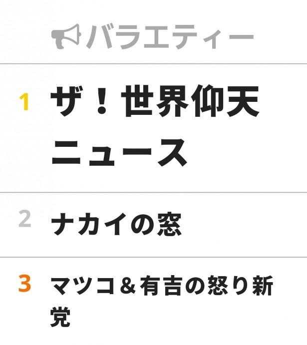 【写真を見る】3/29「視聴熱」デイリーランキング バラエティ部門TOP3