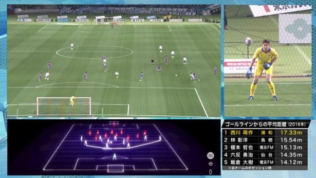 放送画面のイメージ。さまざまな角度からゴールキーパーを徹底分析!