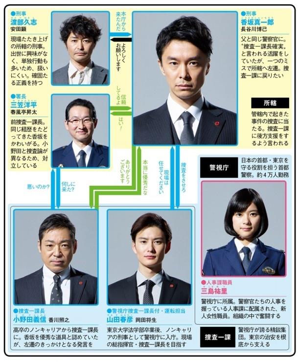 長谷川博己主演で警察内部の戦いを描く