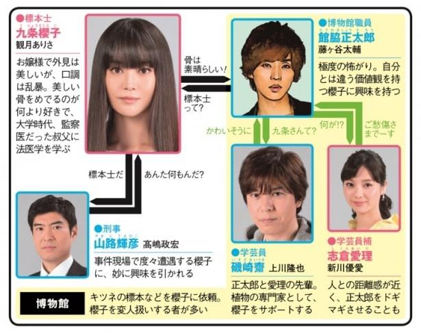 太田紫織の同名小説を、観月ありさ主演でドラマ化