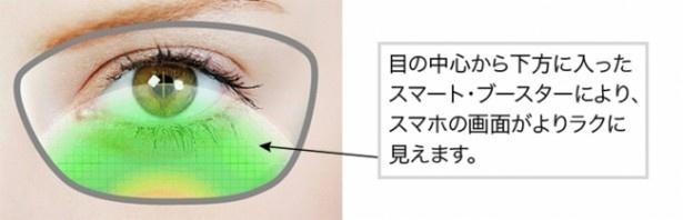 【写真を見る】スマホを見るときに負担がかかる目のピント調節筋をサポート