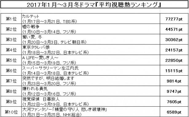 【写真を見る】冬ドラマ「平均視聴熱ランキング」トップ10