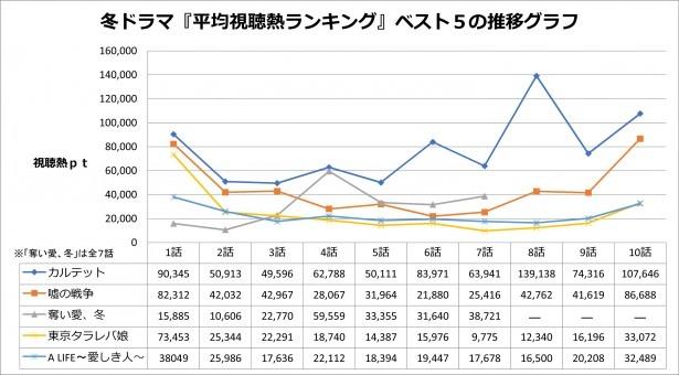 冬ドラマ「平均視聴熱ランキング」ベスト5作品の推移グラフ