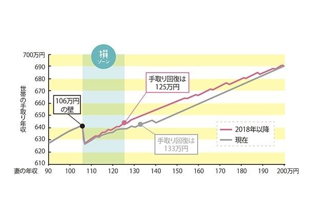 【写真を見る】従業員501人以上の企業で1年以上働く見込みで、週20時間以上働く人の、手取り収入推移のグラフ