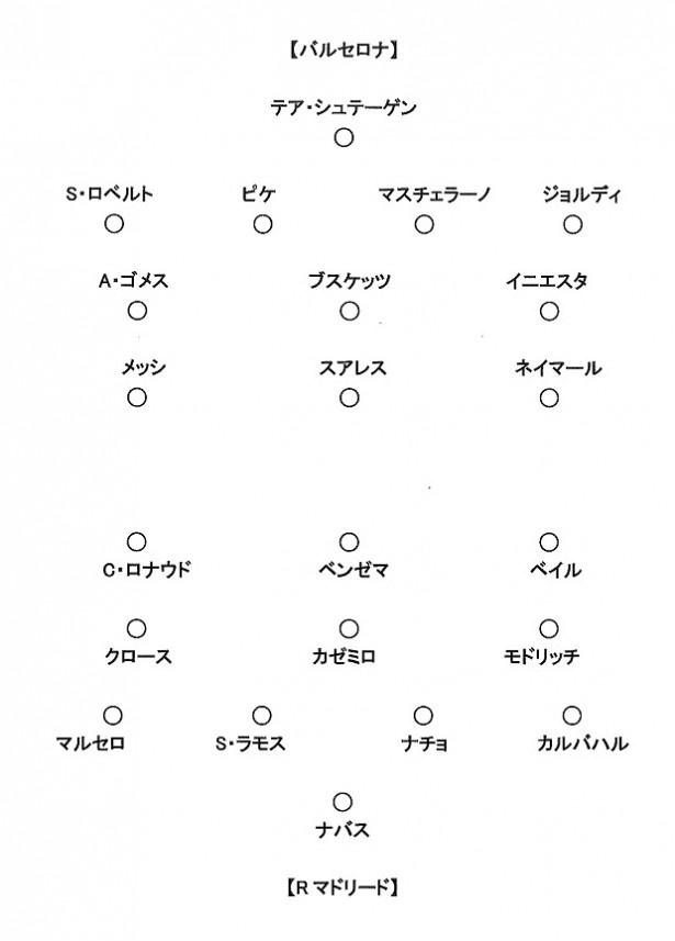 ザテレビジョンが用意したスタメン予想表。薮宏太によると「ナチョはまだ若いので、ここはぺぺになるかなと」