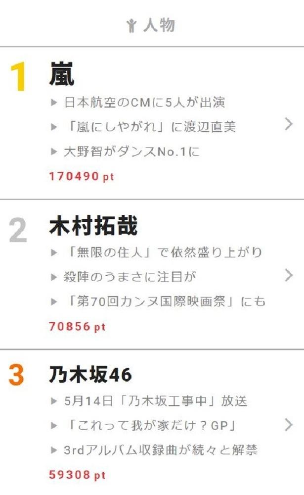 """5月8日~14日""""視聴熱""""ウィークリーランキング 人物部門"""