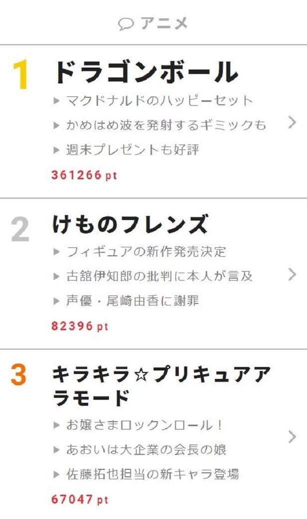 """5月8日~14日""""視聴熱""""ウィークリーランキング アニメ部門"""