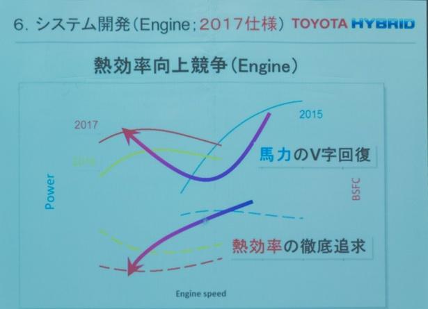 今年のエンジンは熱効率を追及。昨年に比べ出力が向上したという