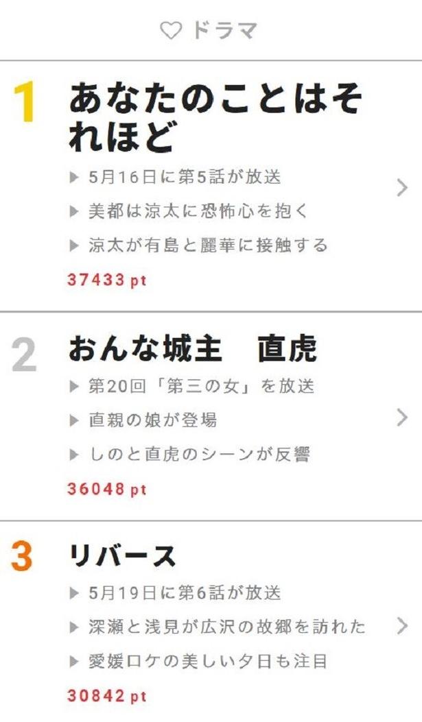 """5月15日~21日""""視聴熱""""ウィークリーランキング ドラマ部門"""